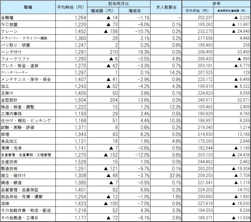 職種別平均賃金_2002月