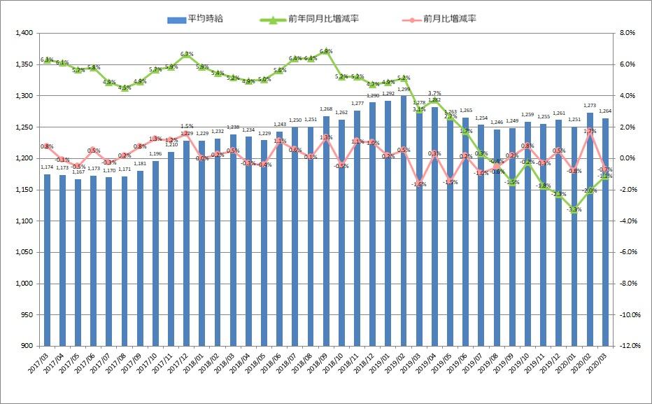 全国平均時給・増減率の推移_2003月