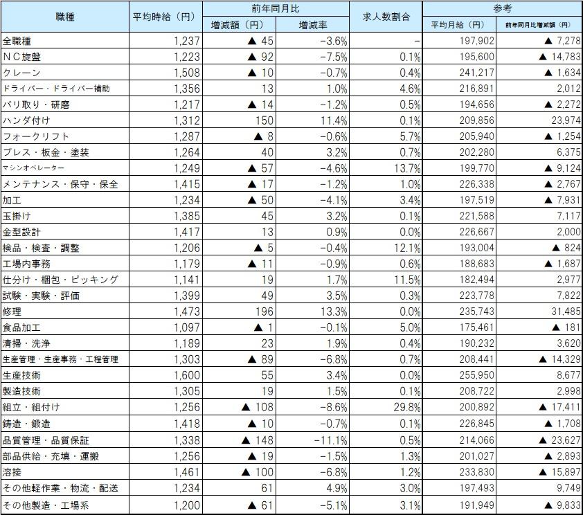 職種別平均賃金_2004月