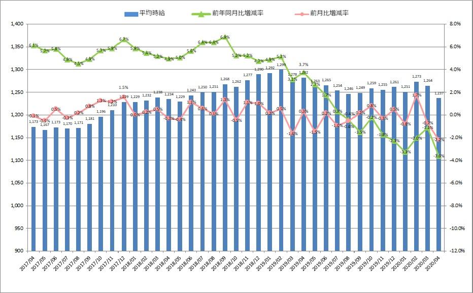 全国平均時給・増減率の推移_2004月