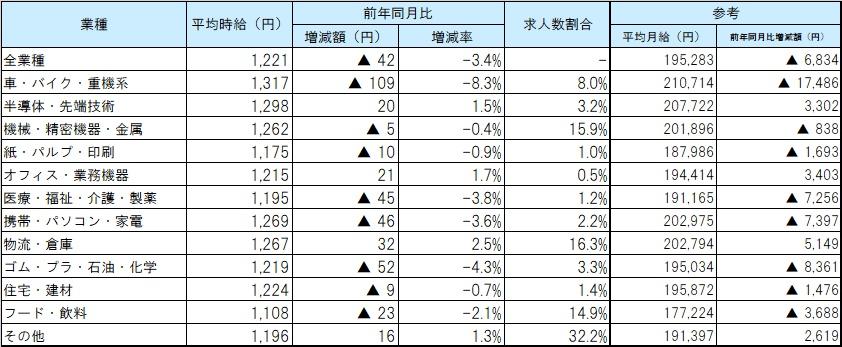 業種別平均賃金_2004月