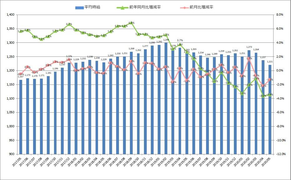 全国平均時給・増減率の推移_2005月