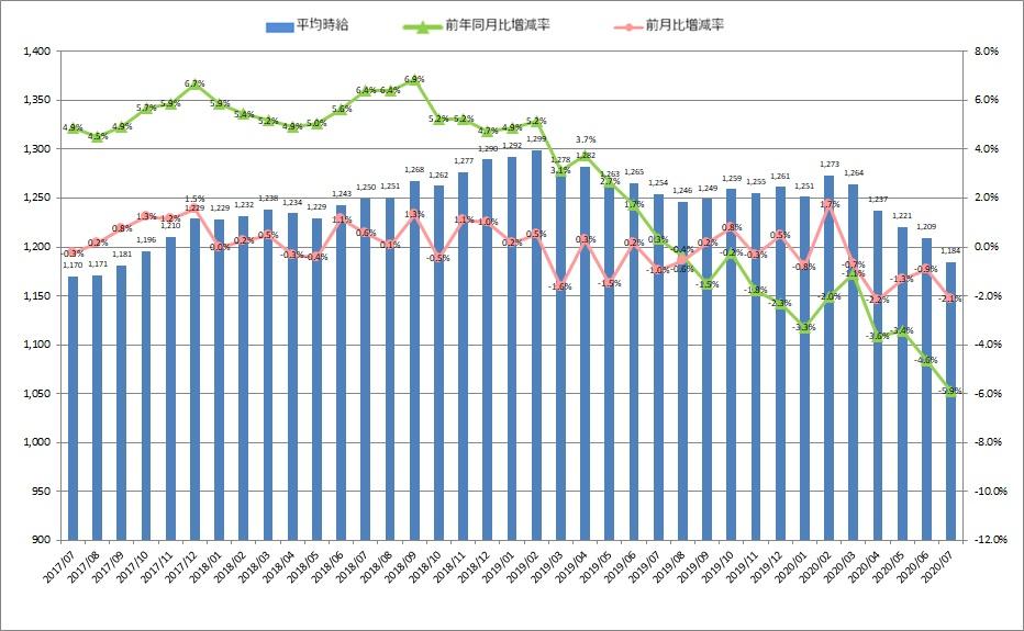 全国平均時給・増減率の推移_2007月