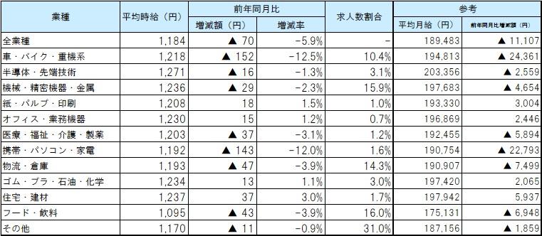 業種別平均賃金_2007月