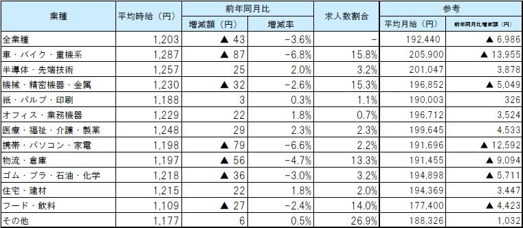 業種別平均賃金_2008月