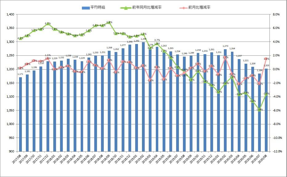 全国平均時給・増減率の推移_2008月