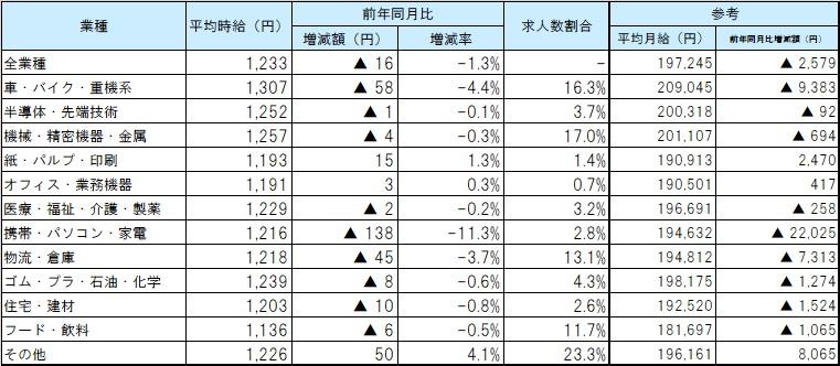 業種別平均賃金_2009月