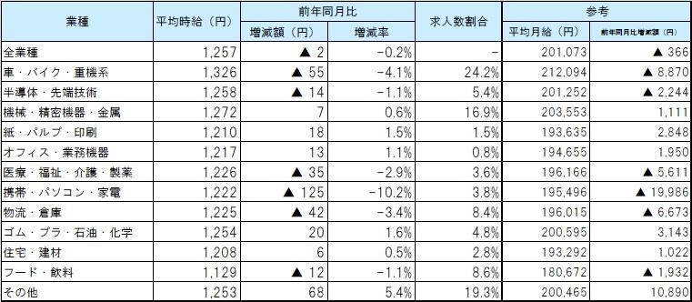 業種別平均賃金_2010月