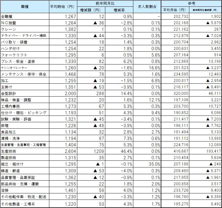 職種別平均賃金_2011月