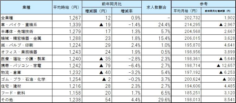 業種別平均賃金_2011月