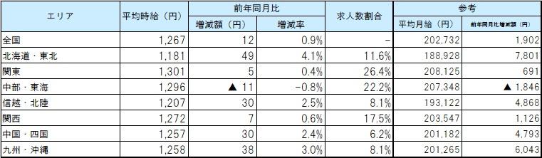 エリア別平均賃金_2011月