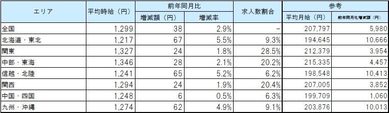 エリア別平均賃金_2012月
