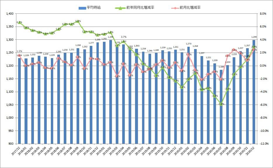 全国平均時給・増減率の推移_2011月