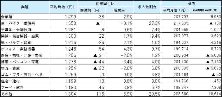 業種別平均賃金_2012月