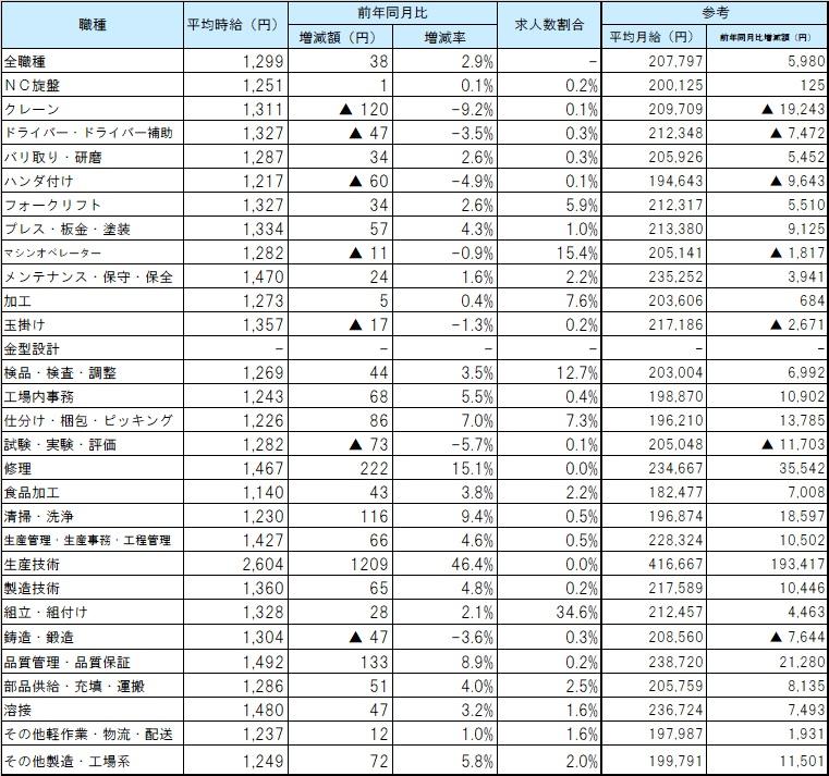 職種別平均賃金_2012月