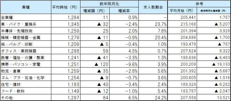 業種別平均賃金_2102月