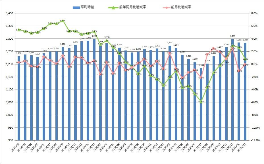 全国平均時給・増減率の推移_2102月