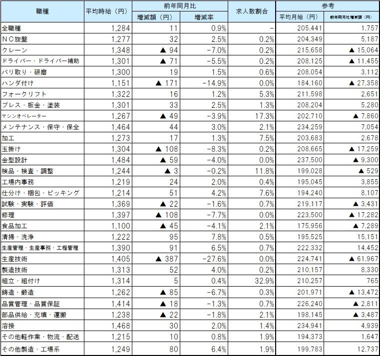 職種別平均賃金_21年03月