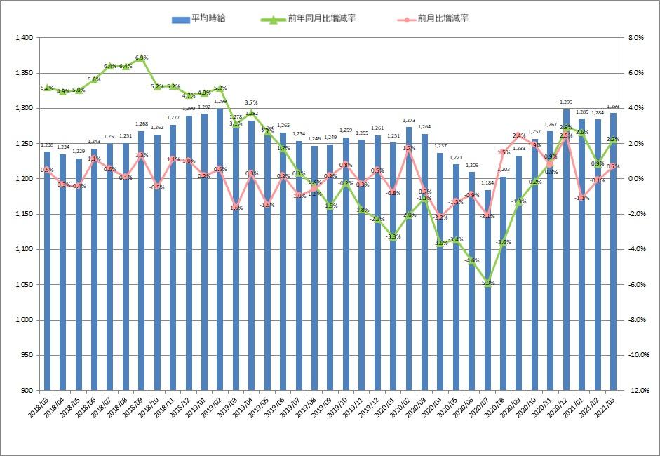 全国平均時給・増減率の推移_21年03月