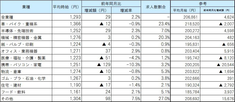 業種別平均賃金_21年03月