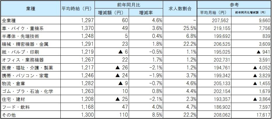 業種別平均賃金_21年04月