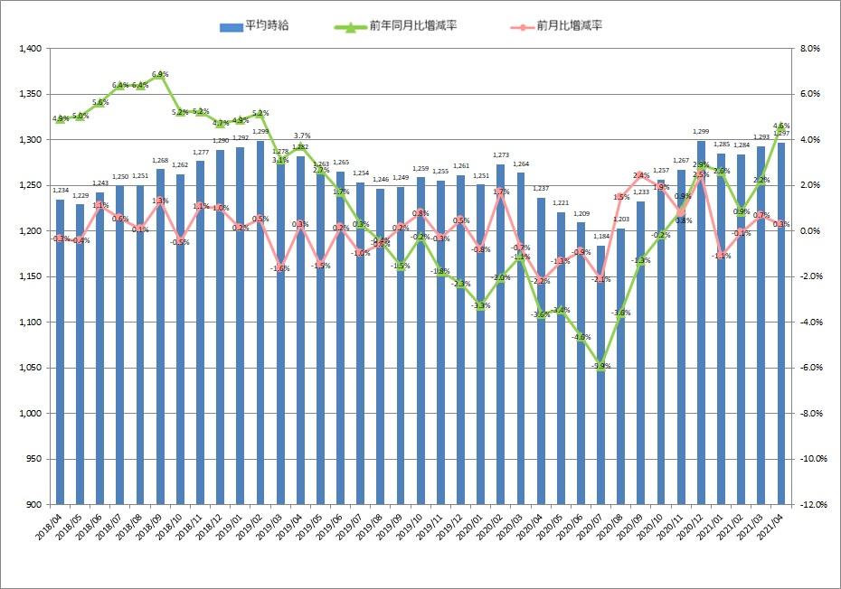 全国平均時給・増減率の推移_21年04月