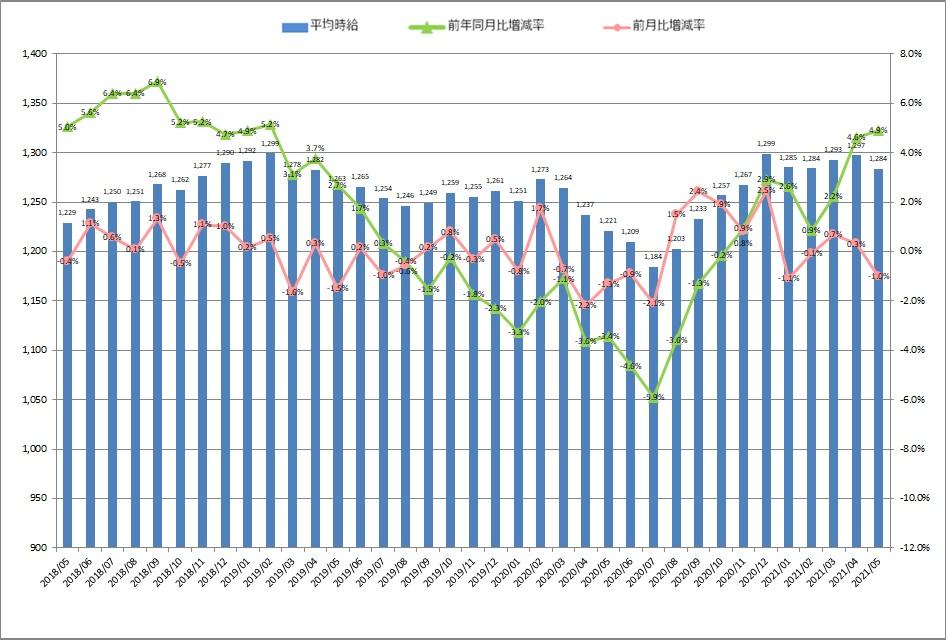 全国平均時給・増減率の推移_21年05月