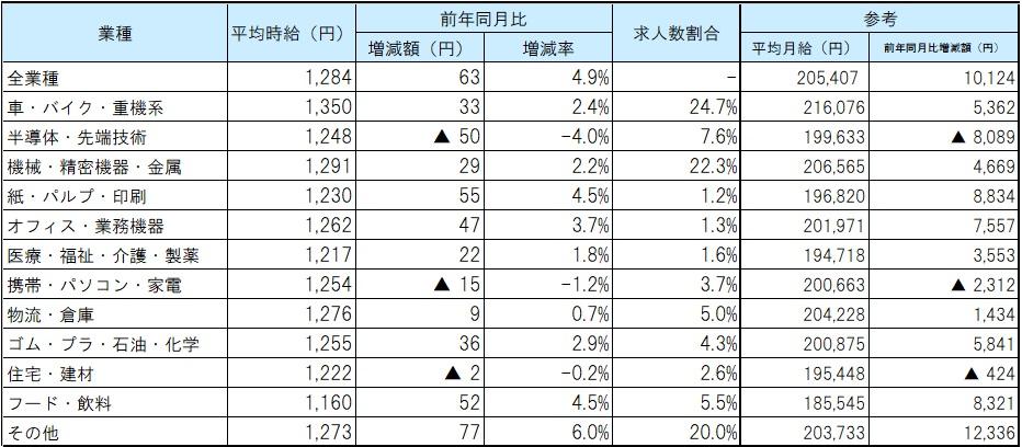 業種別平均賃金_21年05月