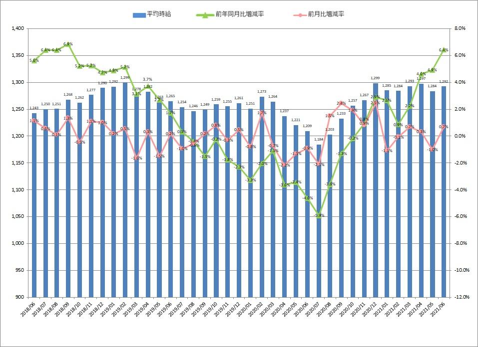 全国平均時給・増減率の推移_21年06月