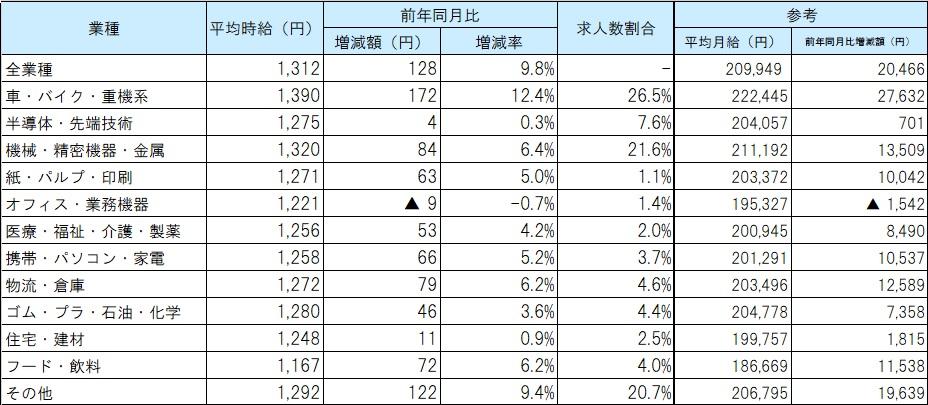業種別平均賃金_21年06月