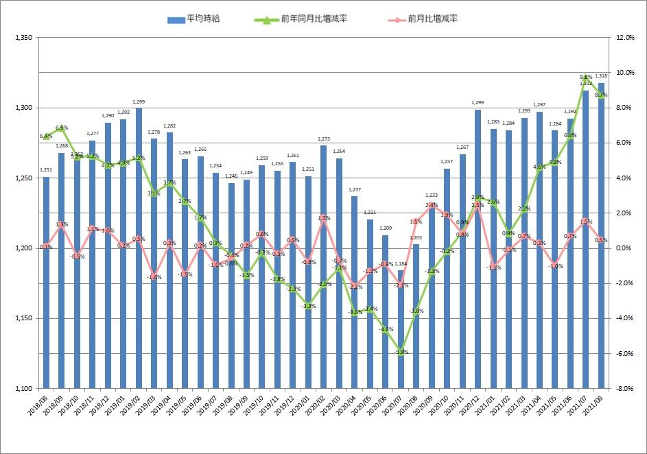 全国平均時給・増減率の推移_21年08月