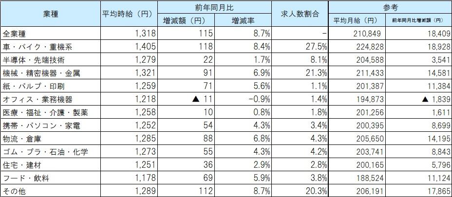 業種別平均賃金_21年08月
