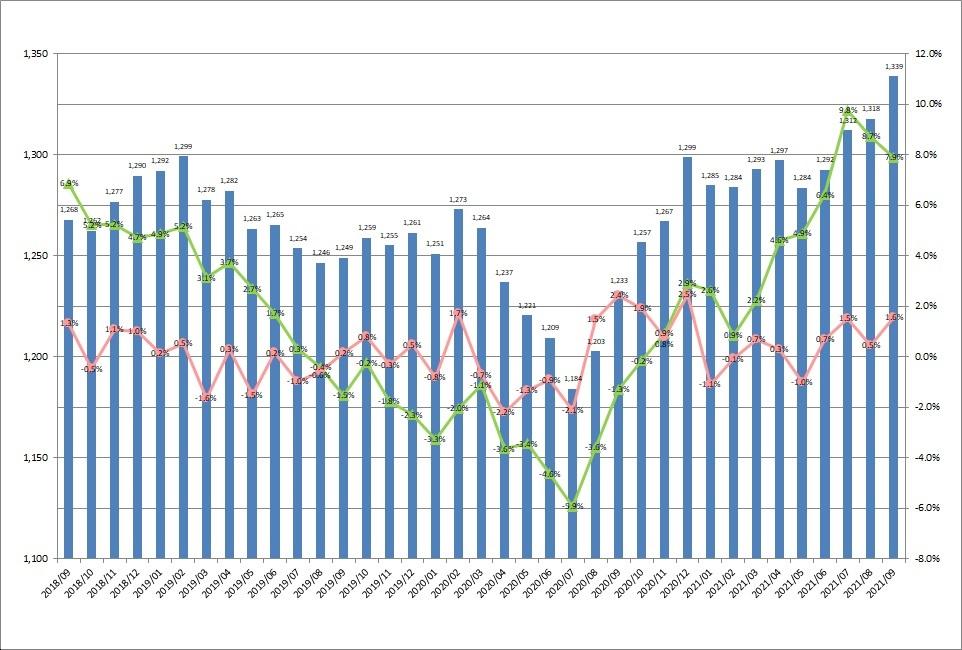 全国平均時給・増減率の推移_21年09月