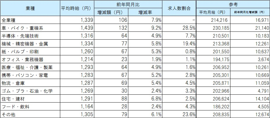 業種別平均賃金_21年09月